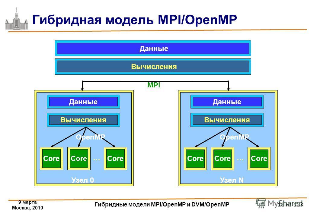 9 марта Москва, 2010 Гибридные модели MPI/OpenMP и DVM/OpenMP 11 из 123 Гибридная модель MPI/OpenMP Данные Core Данные Вычисления Core … Узел 0 OpenMP Core Данные Вычисления Core … Узел N OpenMP Вычисления MPI