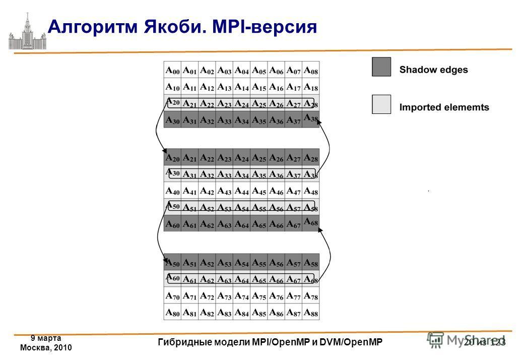 9 марта Москва, 2010 Гибридные модели MPI/OpenMP и DVM/OpenMP 20 из 123 Алгоритм Якоби. MPI-версия