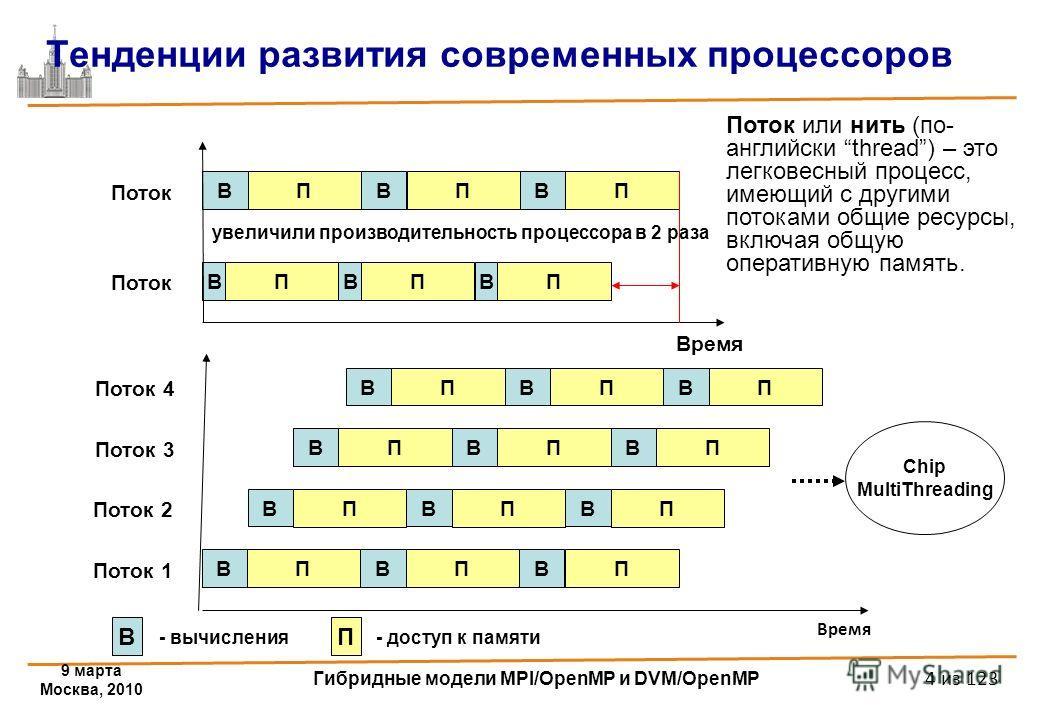 9 марта Москва, 2010 Гибридные модели MPI/OpenMP и DVM/OpenMP 4 из 123 Время Тенденции развития современных процессоров В П В П В П В П В П В П Поток Время В П В П В П Поток 1 В П В П В П В П В П В П В П В П В П Поток 2 Поток 3 Поток 4 В - вычисления
