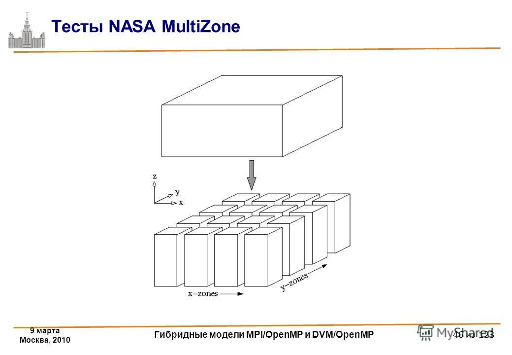 9 марта Москва, 2010 Гибридные модели MPI/OpenMP и DVM/OpenMP 46 из 123 Тесты NASA MultiZone