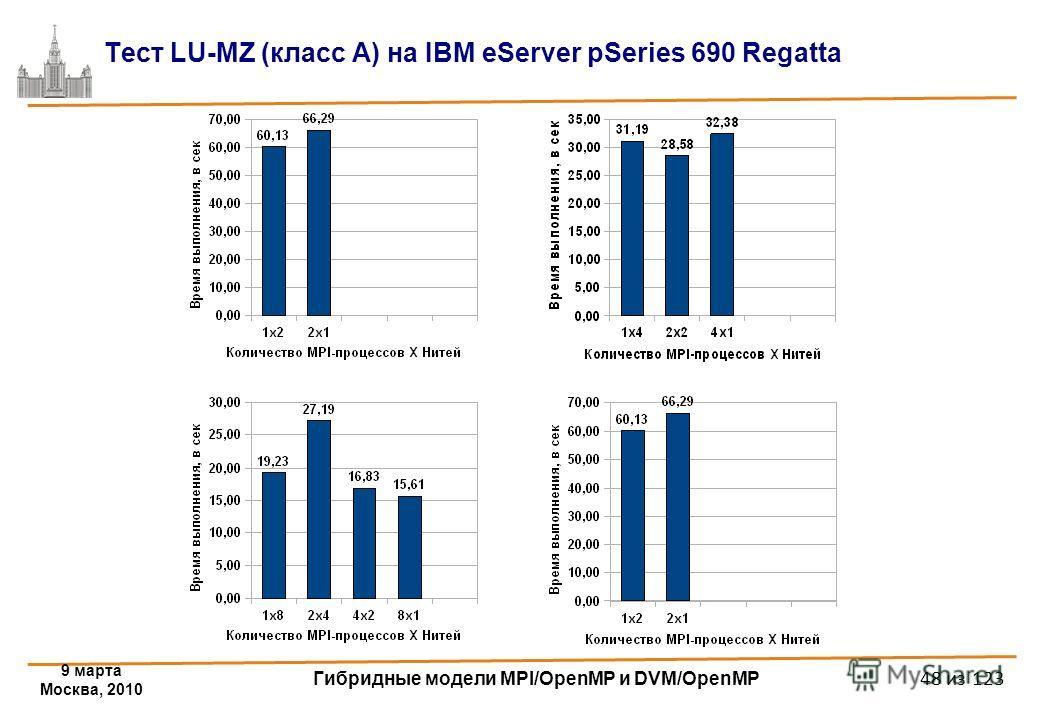 9 марта Москва, 2010 Гибридные модели MPI/OpenMP и DVM/OpenMP 48 из 123 Тест LU-MZ (класс A) на IBM eServer pSeries 690 Regatta