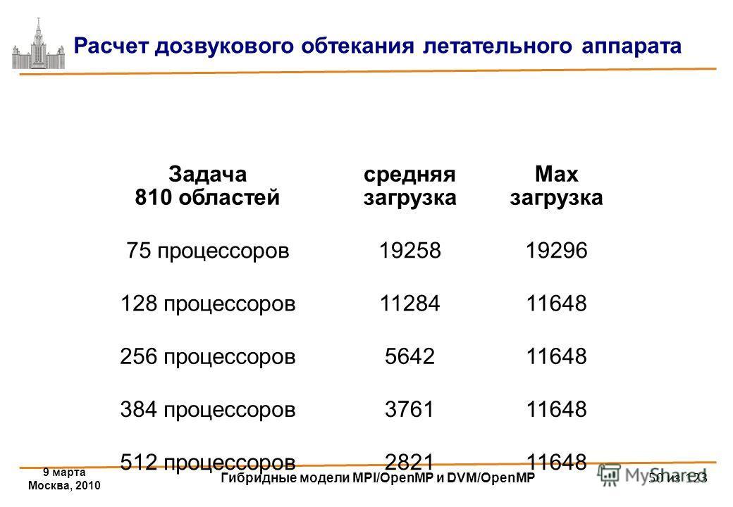 9 марта Москва, 2010 Гибридные модели MPI/OpenMP и DVM/OpenMP 50 из 123 Расчет дозвукового обтекания летательного аппарата Задача 810 областей средняя загрузка Max загрузка 75 процессоров1925819296 128 процессоров1128411648 256 процессоров564211648 3