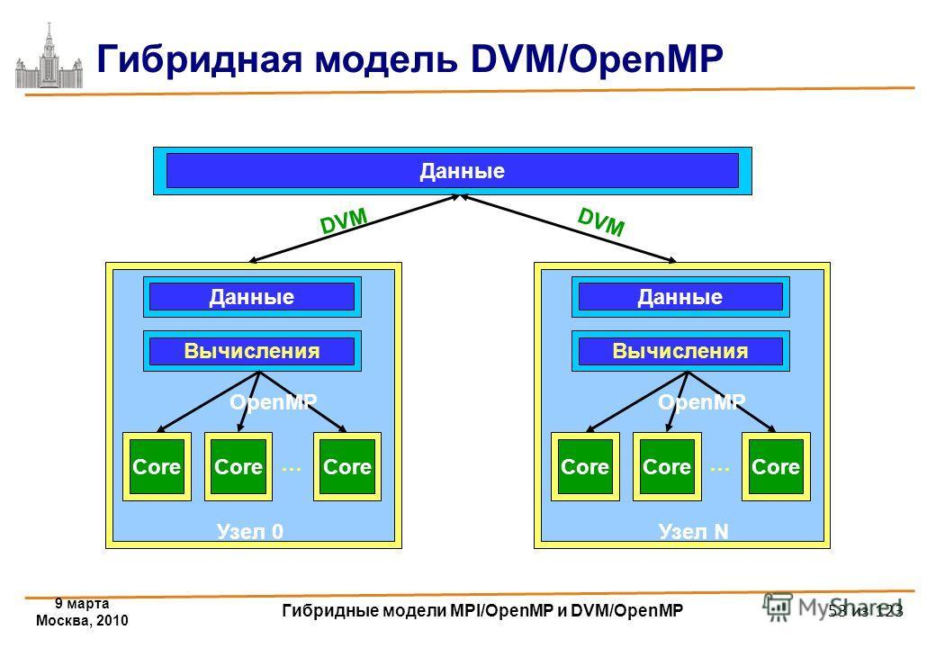 9 марта Москва, 2010 Гибридные модели MPI/OpenMP и DVM/OpenMP 53 из 123 Гибридная модель DVM/OpenMP Данные Core Данные Вычисления Core … Узел 0 OpenMP Core Данные Вычисления Core … Узел N OpenMP DVM