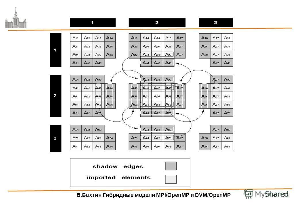 В.Бахтин Гибридные модели MPI/OpenMP и DVM/OpenMP 57 из 123