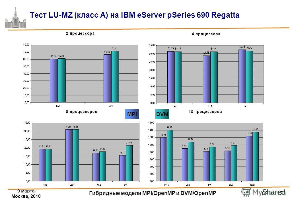 9 марта Москва, 2010 Гибридные модели MPI/OpenMP и DVM/OpenMP 62 из 123 Тест LU-MZ (класс A) на IBM eServer pSeries 690 Regatta DVMMPI