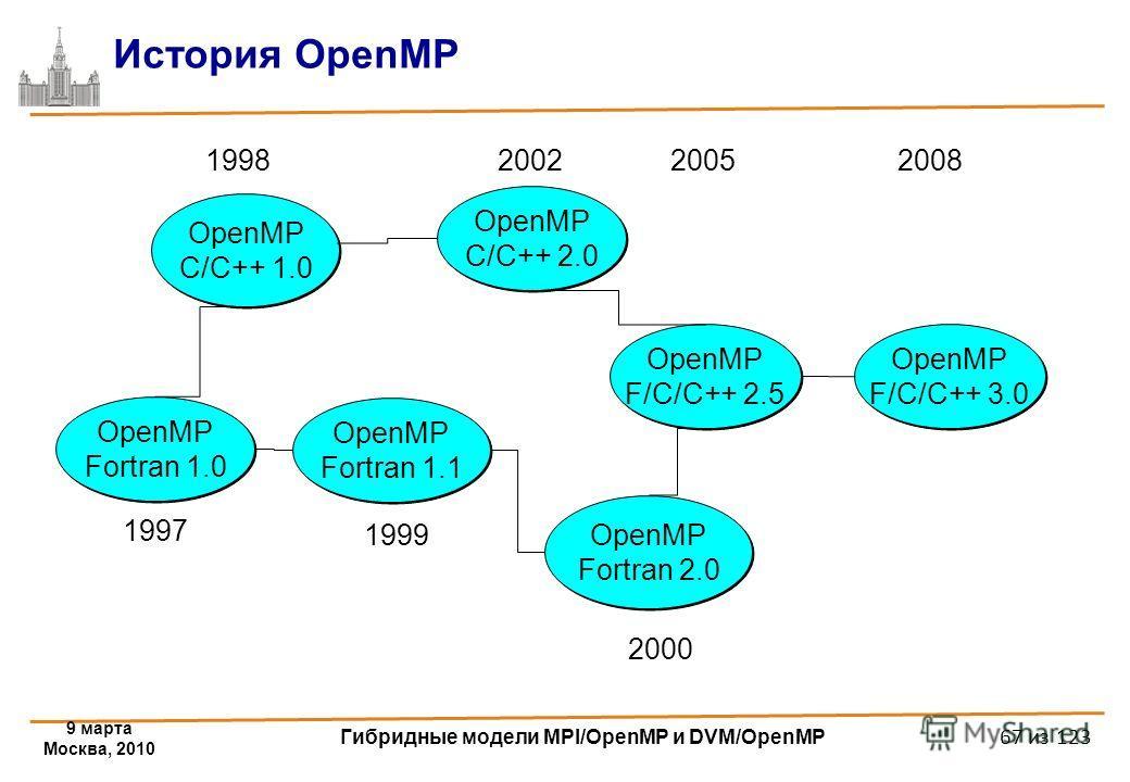 9 марта Москва, 2010 Гибридные модели MPI/OpenMP и DVM/OpenMP 67 из 123 История OpenMP OpenMP Fortran 1.1 OpenMP C/C++ 1.0 OpenMP Fortran 2.0 OpenMP Fortran 2.0 OpenMP C/C++ 2.0 OpenMP C/C++ 2.0 1998 2000 1999 2002 OpenMP Fortran 1.0 1997 OpenMP F/C/