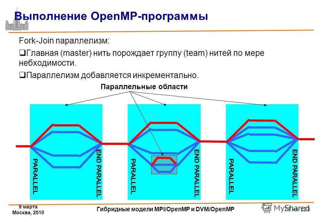 9 марта Москва, 2010 Гибридные модели MPI/OpenMP и DVM/OpenMP 73 из 123 Выполнение OpenMP-программы Fork-Join параллелизм: Главная (master) нить порождает группу (team) нитей по мере небходимости. Параллелизм добавляется инкрементально. Параллельные