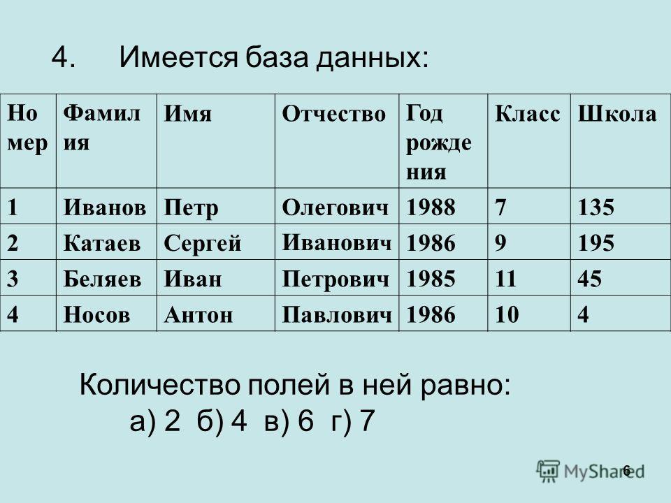6 Но мер Фамил ия ИмяОтчествоГод рожде ния КлассШкола 1ИвановПетрОлегович19887135 2КатаевСергейИванови ч 19869195 3БеляевИванПетрович19851145 4НосовАнтонПавлович1986104 Количество полей в ней равно: а) 2б) 4в) 6г) 7 4.Имеется база данных: