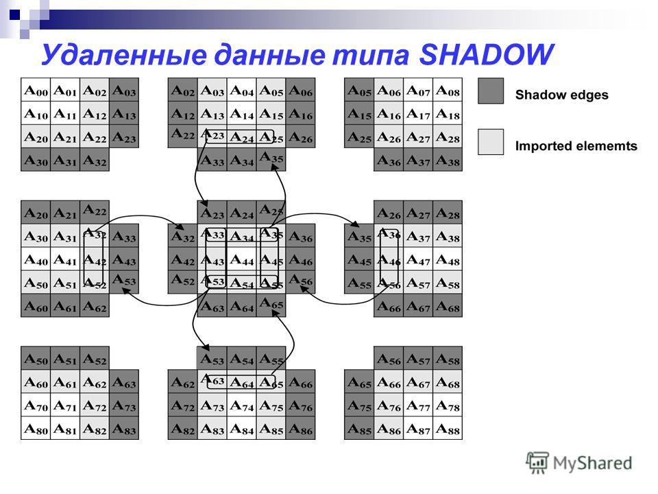 Удаленные данные типа SHADOW