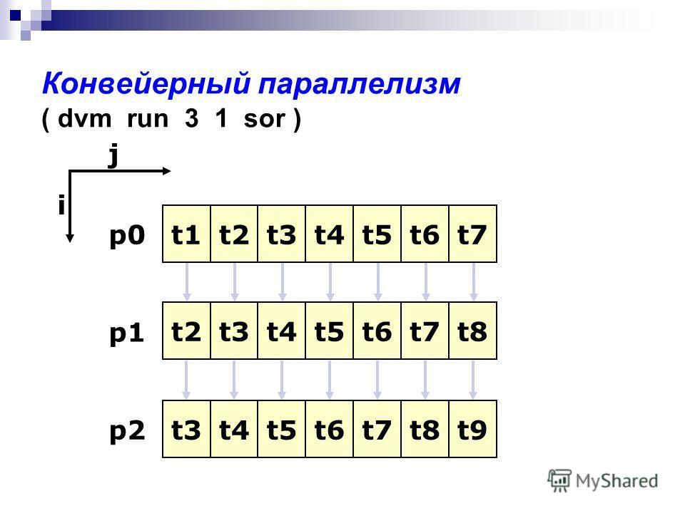 Конвейерный параллелизм ( dvm run 3 1 sor ) p0 p1 p2 j i t1 t2 t2t2 t3 t3t3 t3t3 t4t4 t4t4 t4t4 t5t5 t5t5 t5t5 t6t6 t6t6 t6t6 t7t7 t7t7 t7t7 t8t8 t8t8 t9t9