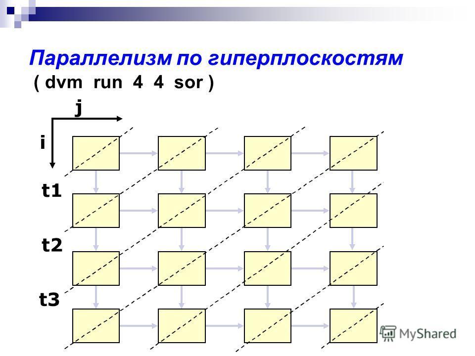 Параллелизм по гиперплоскостям ( dvm run 4 4 sor ) j i t1 t2 t3