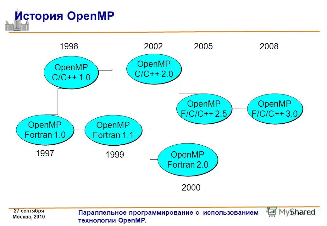 27 сентября Москва, 2010 Параллельное программирование с использованием технологии OpenMP. 12 из 121 История OpenMP OpenMP Fortran 1.1 OpenMP C/C++ 1.0 OpenMP Fortran 2.0 OpenMP Fortran 2.0 OpenMP C/C++ 2.0 OpenMP C/C++ 2.0 1998 2000 1999 2002 OpenMP
