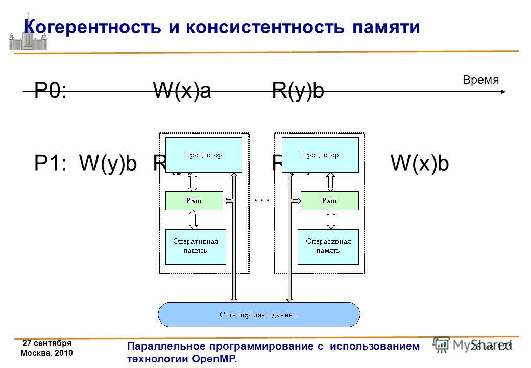 27 сентября Москва, 2010 Параллельное программирование с использованием технологии OpenMP. 26 из 121 Когерентность и консистентность памяти P0:P0:W(x)aR(y)b Время P1: W(y)bR(y)bR(x)aW(x)b