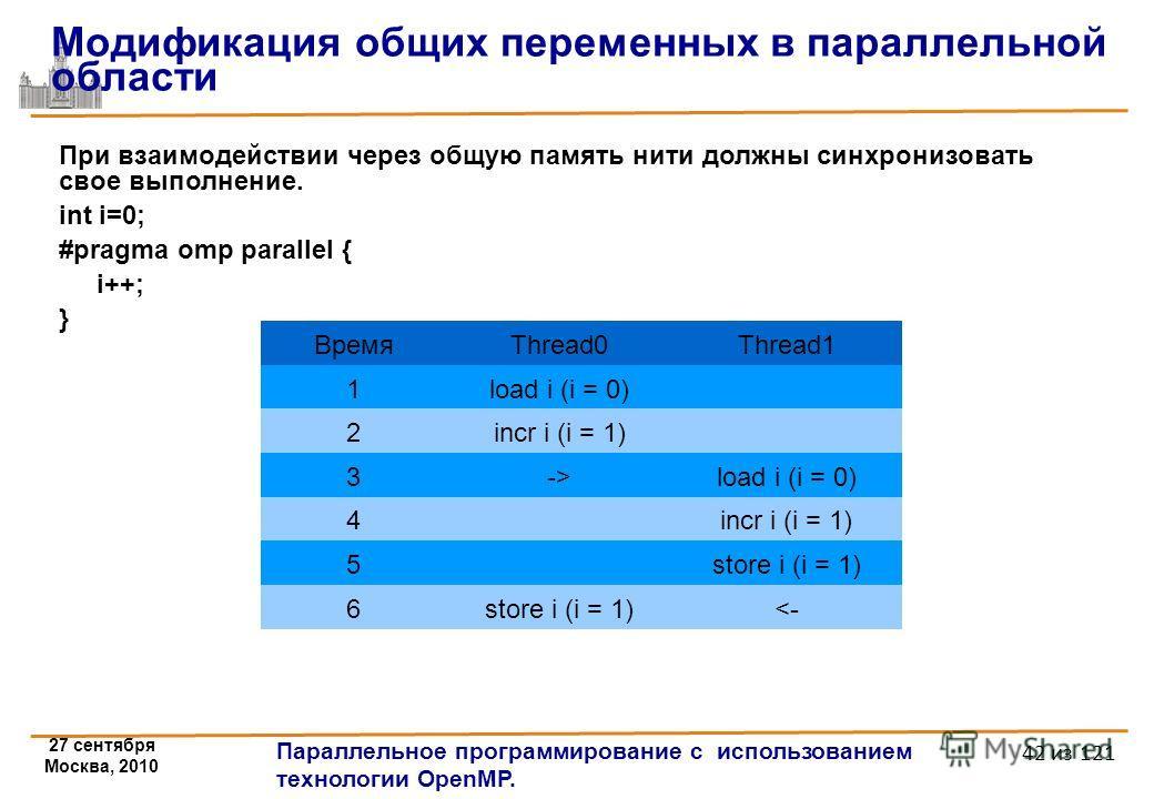 27 сентября Москва, 2010 Параллельное программирование с использованием технологии OpenMP. 42 из 121 При взаимодействии через общую память нити должны синхронизовать свое выполнение. int i=0; #pragma omp parallel { i++; } Модификация общих переменных