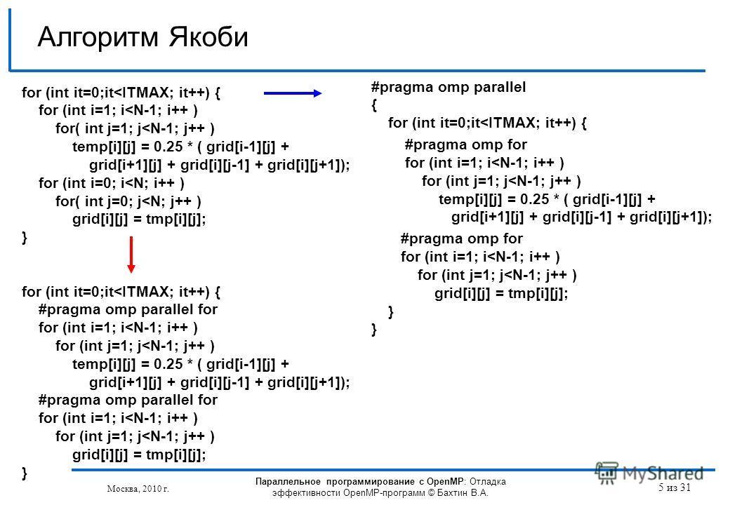 Параллельное программирование с OpenMP: Отладка эффективности OpenMP-программ © Бахтин В.А. Москва, 2010 г. 5 из 31 Алгоритм Якоби for (int it=0;it