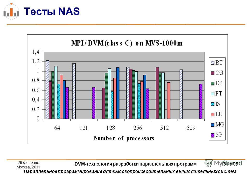 Параллельное программирование для высокопроизводительных вычислительных систем Тесты NAS 28 февраля Москва, 2011 DVM-технология разработки параллельных программ 16 из 95
