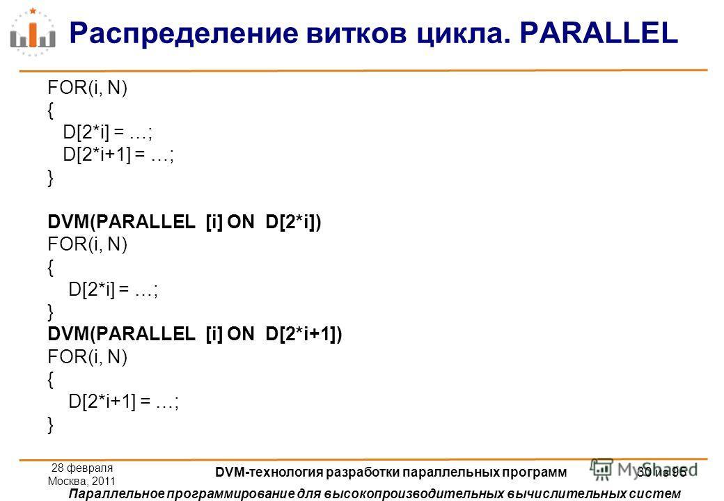 Параллельное программирование для высокопроизводительных вычислительных систем Распределение витков цикла. PARALLEL FOR(i, N) { D[2*i] = …; D[2*i+1] = …; } DVM(PARALLEL [i] ON D[2*i]) FOR(i, N) { D[2*i] = …; } DVM(PARALLEL [i] ON D[2*i+1]) FOR(i, N)