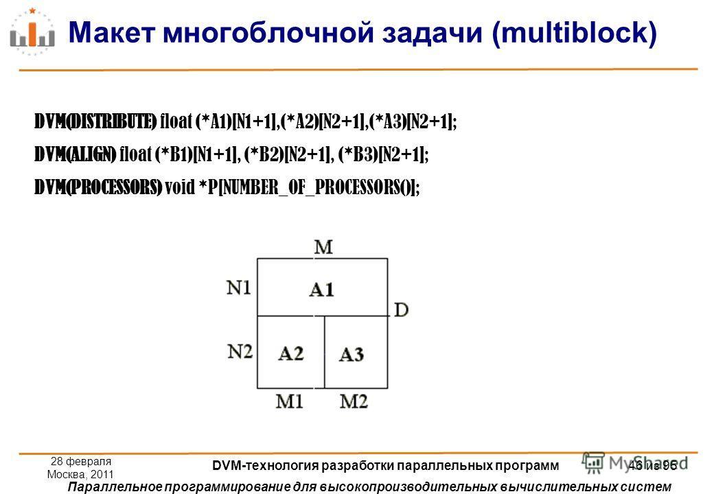 Параллельное программирование для высокопроизводительных вычислительных систем Макет многоблочной задачи (multiblock) 28 февраля Москва, 2011 DVM-технология разработки параллельных программ 46 из 95 DVM(DISTRIBUTE) float (*A1)[N1+1],(*A2)[N2+1],(*A3)