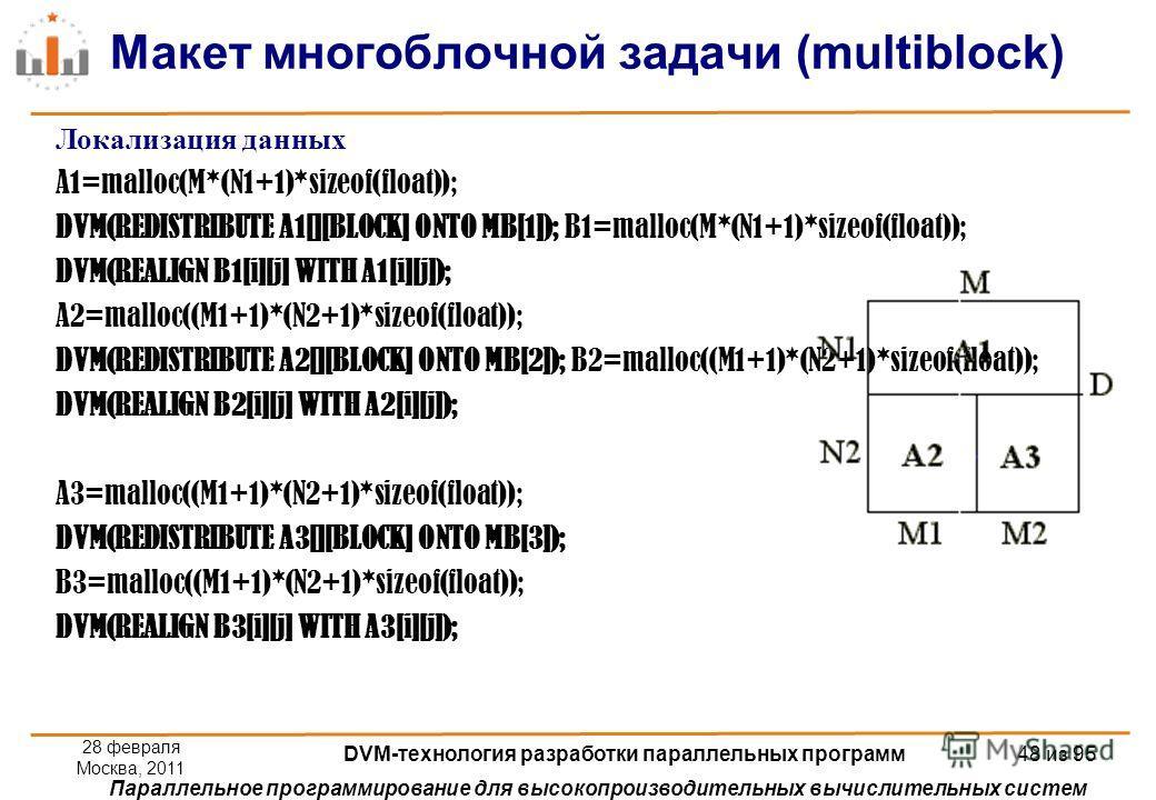 Параллельное программирование для высокопроизводительных вычислительных систем Макет многоблочной задачи (multiblock) 28 февраля Москва, 2011 DVM-технология разработки параллельных программ 48 из 95 Локализация данных A1=malloc(M*(N1+1)*sizeof(float)