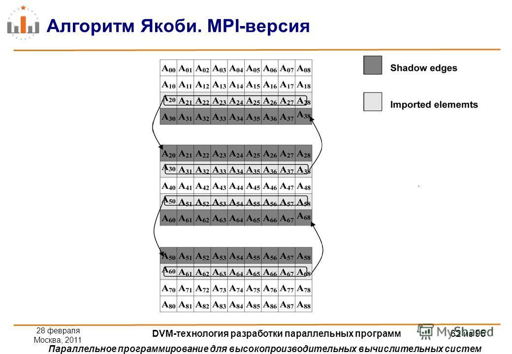 Параллельное программирование для высокопроизводительных вычислительных систем Алгоритм Якоби. MPI-версия 28 февраля Москва, 2011 DVM-технология разработки параллельных программ 62 из 95