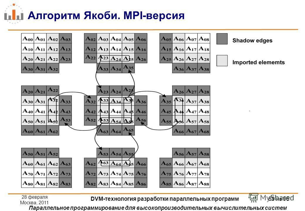 Параллельное программирование для высокопроизводительных вычислительных систем Алгоритм Якоби. MPI-версия 28 февраля Москва, 2011 DVM-технология разработки параллельных программ 69 из 95