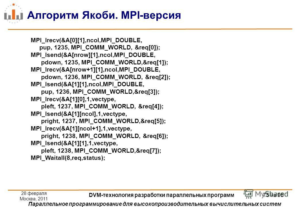 Параллельное программирование для высокопроизводительных вычислительных систем Алгоритм Якоби. MPI-версия MPI_Irecv(&A[0][1],ncol,MPI_DOUBLE, pup, 1235, MPI_COMM_WORLD, &req[0]); MPI_Isend(&A[nrow][1],ncol,MPI_DOUBLE, pdown, 1235, MPI_COMM_WORLD,&req