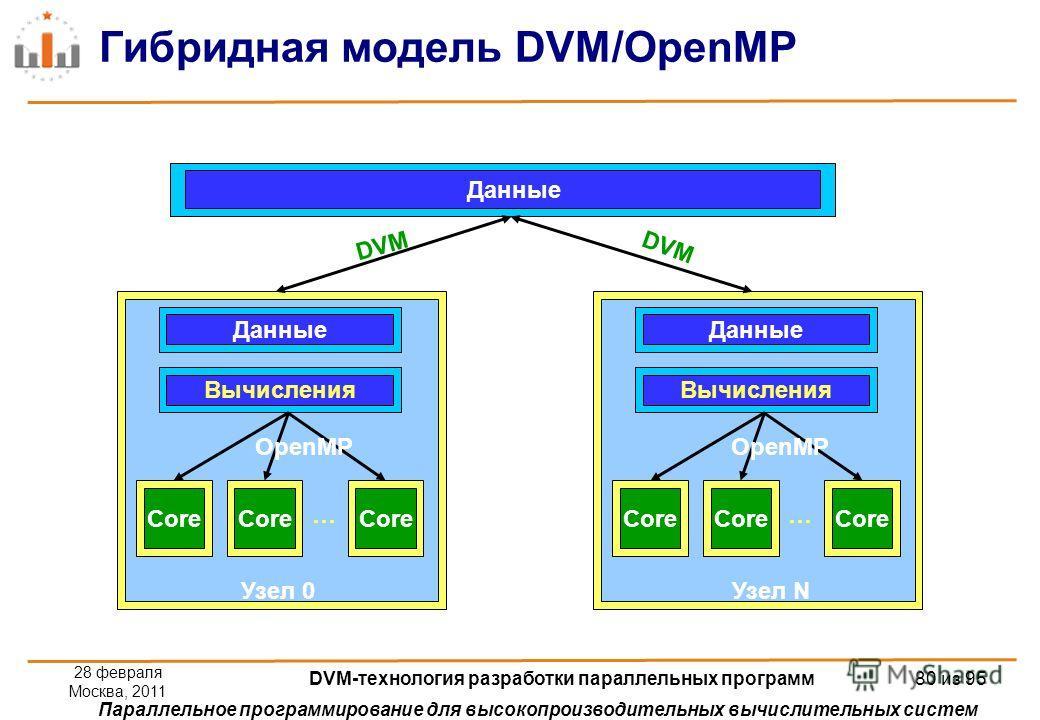 Параллельное программирование для высокопроизводительных вычислительных систем Гибридная модель DVM/OpenMP Данные Core Данные Вычисления Core … Узел 0 OpenMP Core Данные Вычисления Core … Узел N OpenMP DVM 28 февраля Москва, 2011 DVM-технология разра