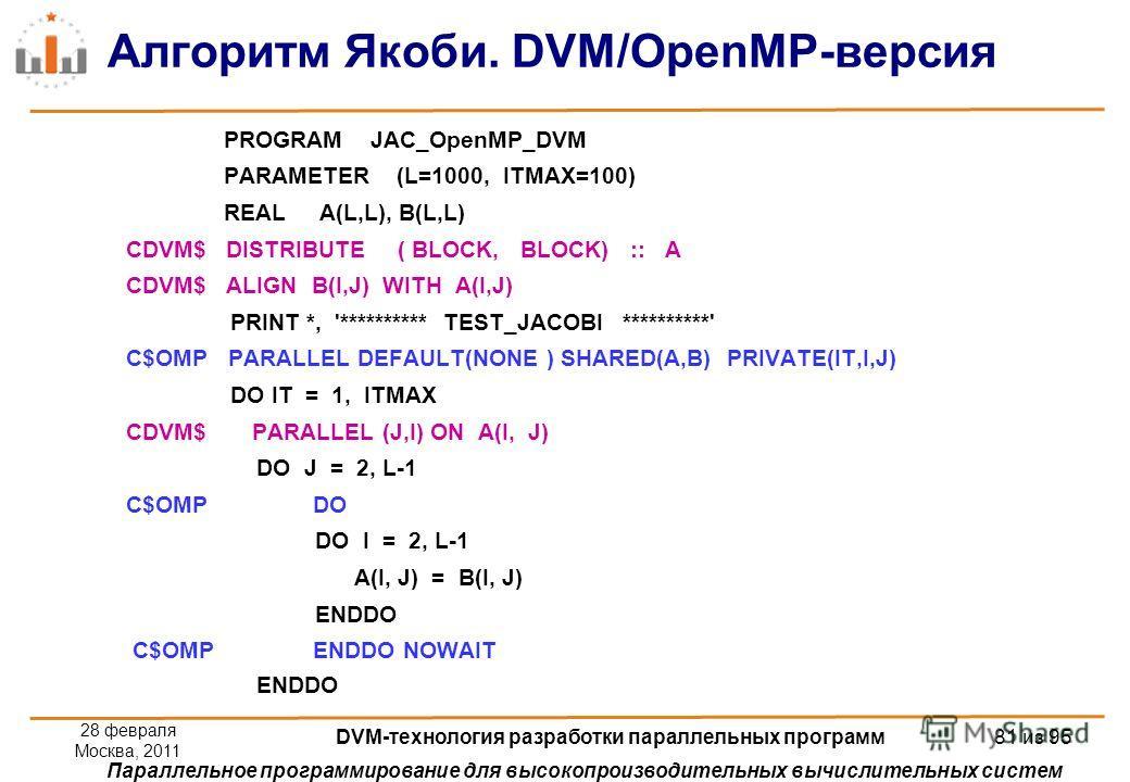 Параллельное программирование для высокопроизводительных вычислительных систем Алгоритм Якоби. DVM/OpenMP-версия PROGRAM JAC_OpenMP_DVM PARAMETER (L=1000, ITMAX=100) REAL A(L,L), B(L,L) CDVM$ DISTRIBUTE ( BLOCK, BLOCK) :: A CDVM$ ALIGN B(I,J) WITH A(