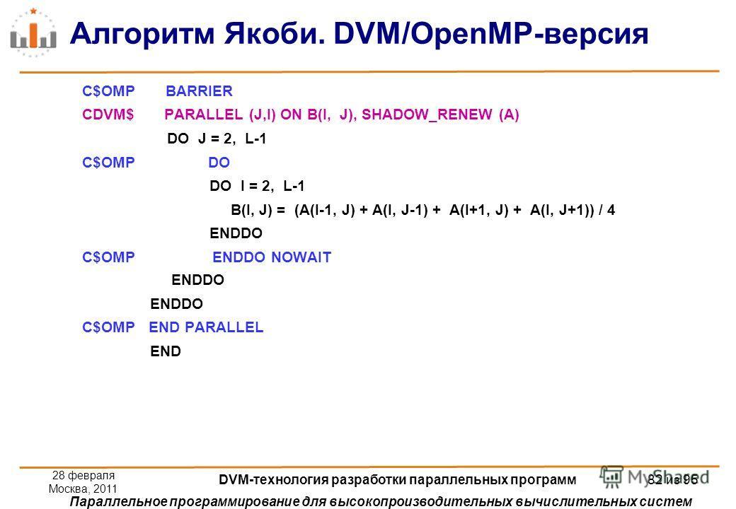 Параллельное программирование для высокопроизводительных вычислительных систем Алгоритм Якоби. DVM/OpenMP-версия C$OMP BARRIER CDVM$ PARALLEL (J,I) ON B(I, J), SHADOW_RENEW (A) DO J = 2, L-1 C$OMP DO DO I = 2, L-1 B(I, J) = (A(I-1, J) + A(I, J-1) + A