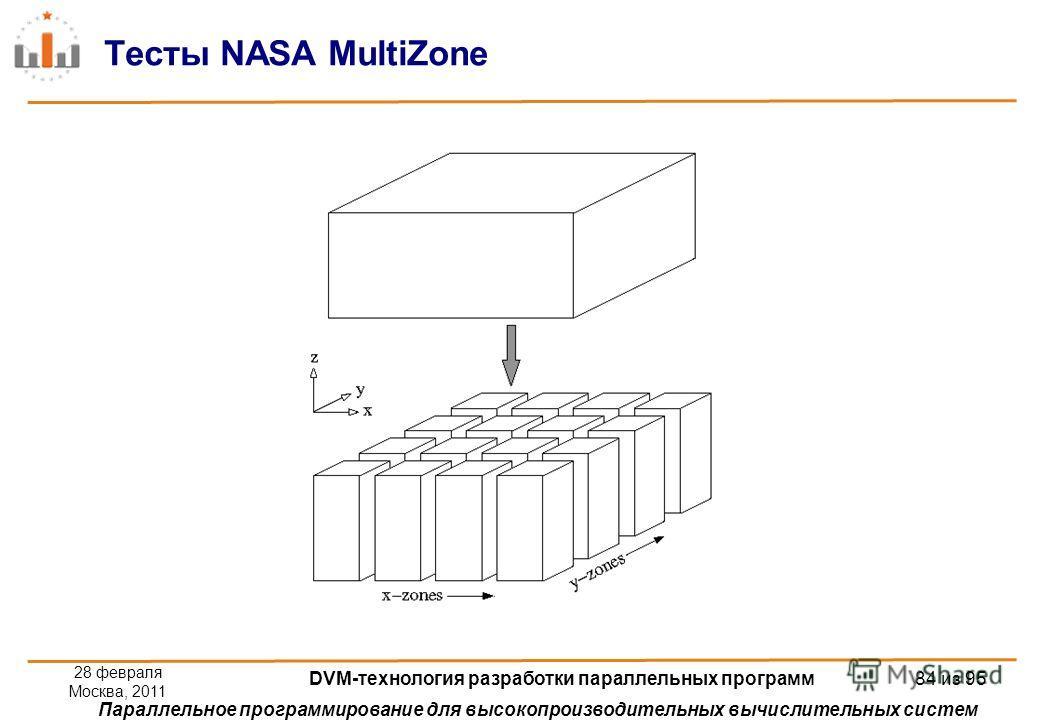 Параллельное программирование для высокопроизводительных вычислительных систем Тесты NASA MultiZone 28 февраля Москва, 2011 DVM-технология разработки параллельных программ 84 из 95