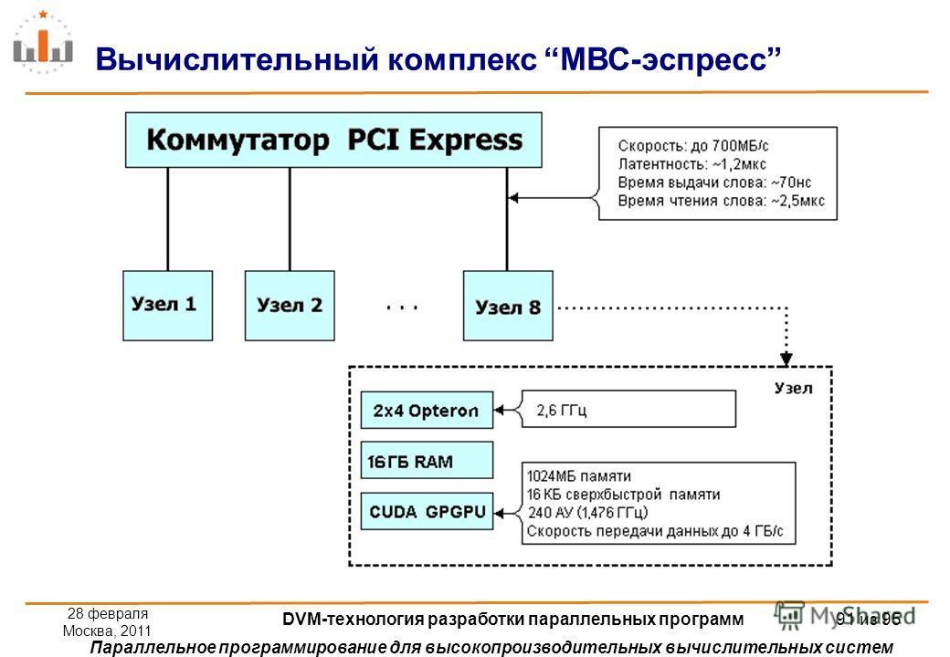 Параллельное программирование для высокопроизводительных вычислительных систем Вычислительный комплекс МВС-эспресс 28 февраля Москва, 2011 DVM-технология разработки параллельных программ 91 из 95
