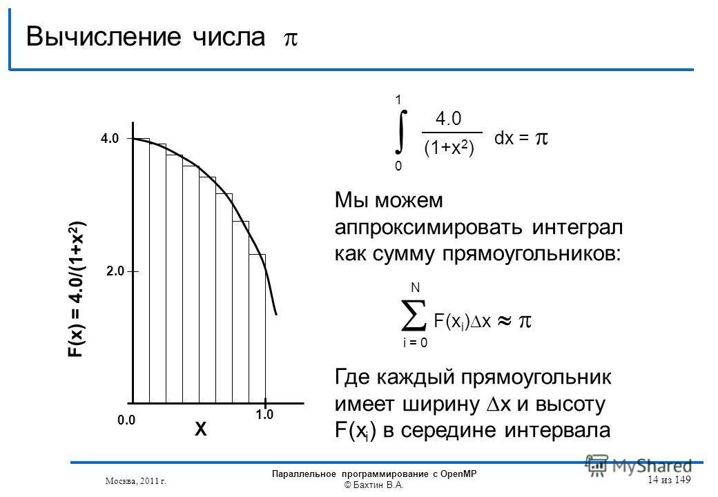 Вычисление числа 4.0 (1+x 2 ) dx = 0 1 F(x i ) x i = 0 N Мы можем аппроксимировать интеграл как сумму прямоугольников: Где каждый прямоугольник имеет ширину x и высоту F(x i ) в середине интервала F(x) = 4.0/(1+x 2 ) 4.0 2.0 1.0 X 0.0 Москва, 2011 г.