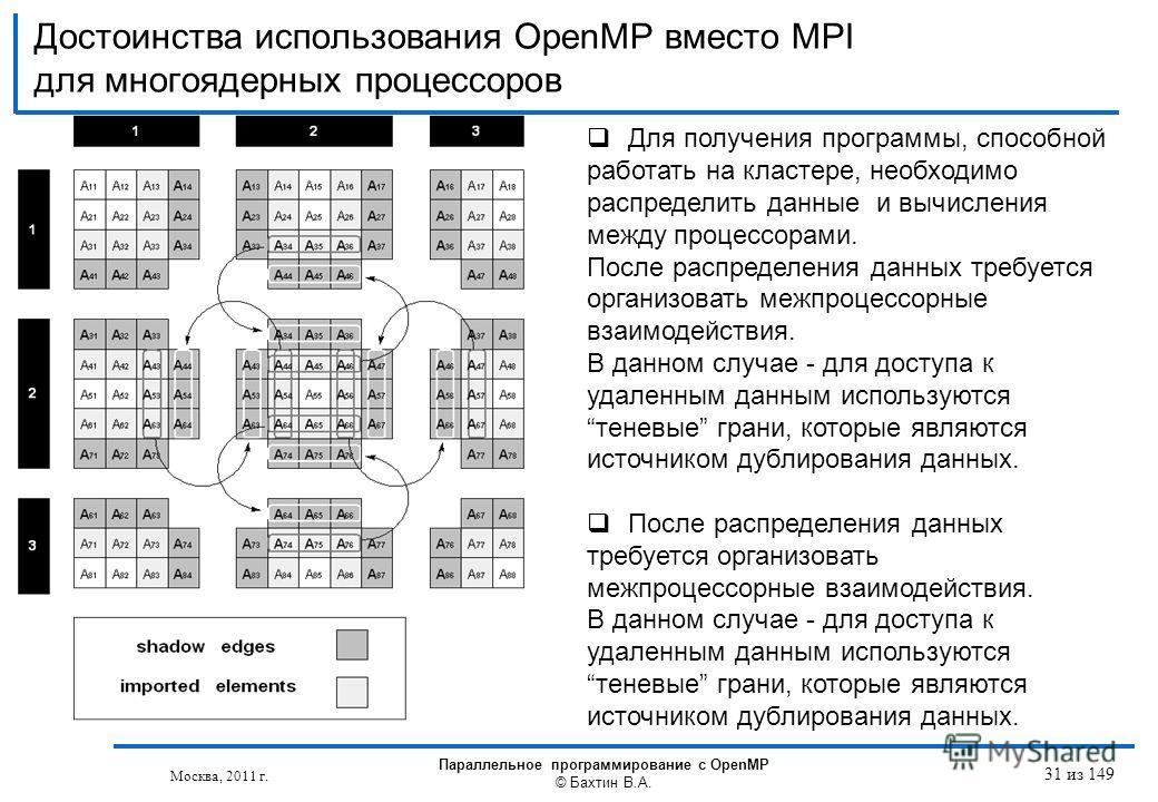 Достоинства использования OpenMP вместо MPI для многоядерных процессоров Москва, 2011 г. Параллельное программирование с OpenMP © Бахтин В.А. Для получения программы, способной работать на кластере, необходимо распределить данные и вычисления между п