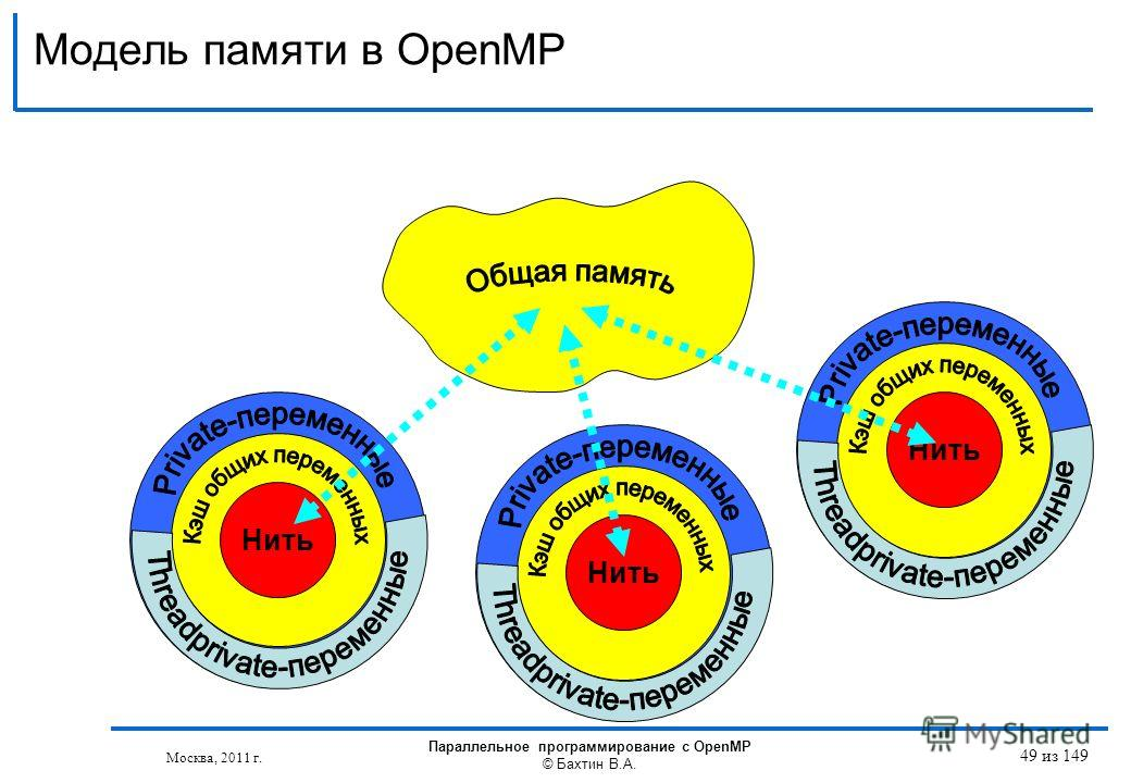 001 Модель памяти в OpenMP Нить 001 Нить 001 Нить Москва, 2011 г. Параллельное программирование с OpenMP © Бахтин В.А. 49 из 149