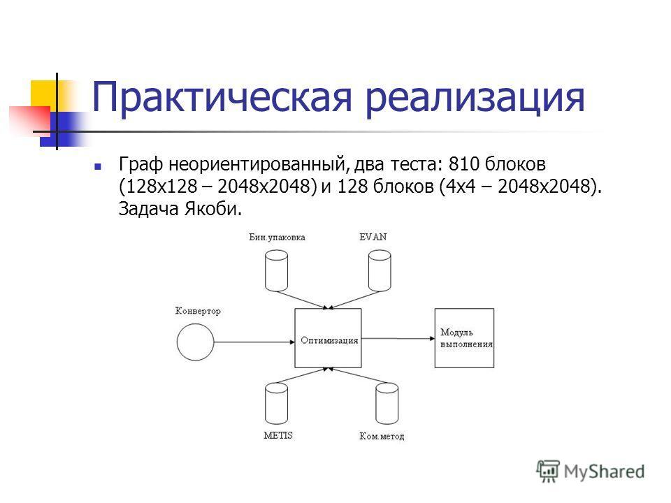 Практическая реализация Граф неориентированный, два теста: 810 блоков (128x128 – 2048x2048) и 128 блоков (4x4 – 2048x2048). Задача Якоби.