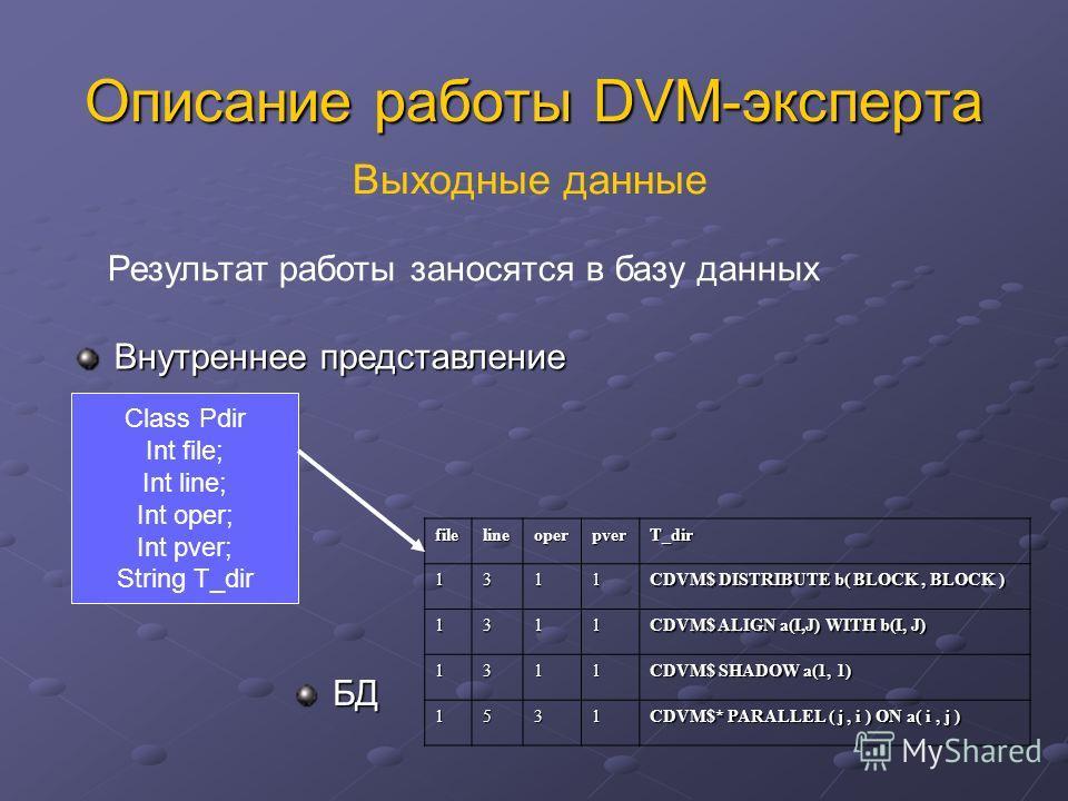 Описание работы DVM-эксперта filelineoperpverT_dir1311 CDVM$ DISTRIBUTE b( BLOCK, BLOCK ) 1311 CDVM$ ALIGN a(I,J) WITH b(I, J) 1311 CDVM$ SHADOW a(1, 1) 1531 CDVM$* PARALLEL ( j, i ) ON a( i, j ) Class Pdir Int file; Int line; Int oper; Int pver; Str