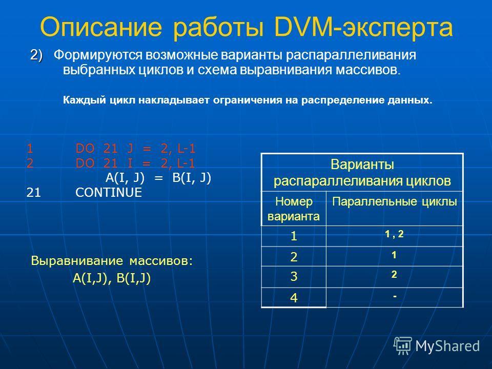 Описание работы DVM-эксперта 2) 2) Формируются возможные варианты распараллеливания выбранных циклов и схема выравнивания массивов. Каждый цикл накладывает ограничения на распределение данных. Варианты распараллеливания циклов Номер варианта Параллел