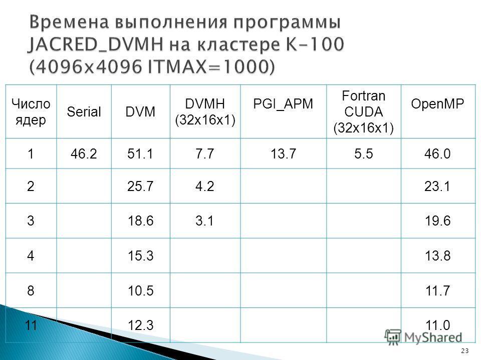 23 Число ядер SerialDVM DVMH (32x16x1) PGI_APM Fortran CUDA (32x16x1) OpenMP 146.251.17.713.75.546.0 225.74.223.1 318.63.119.6 415.313.8 810.511.7 1112.311.0
