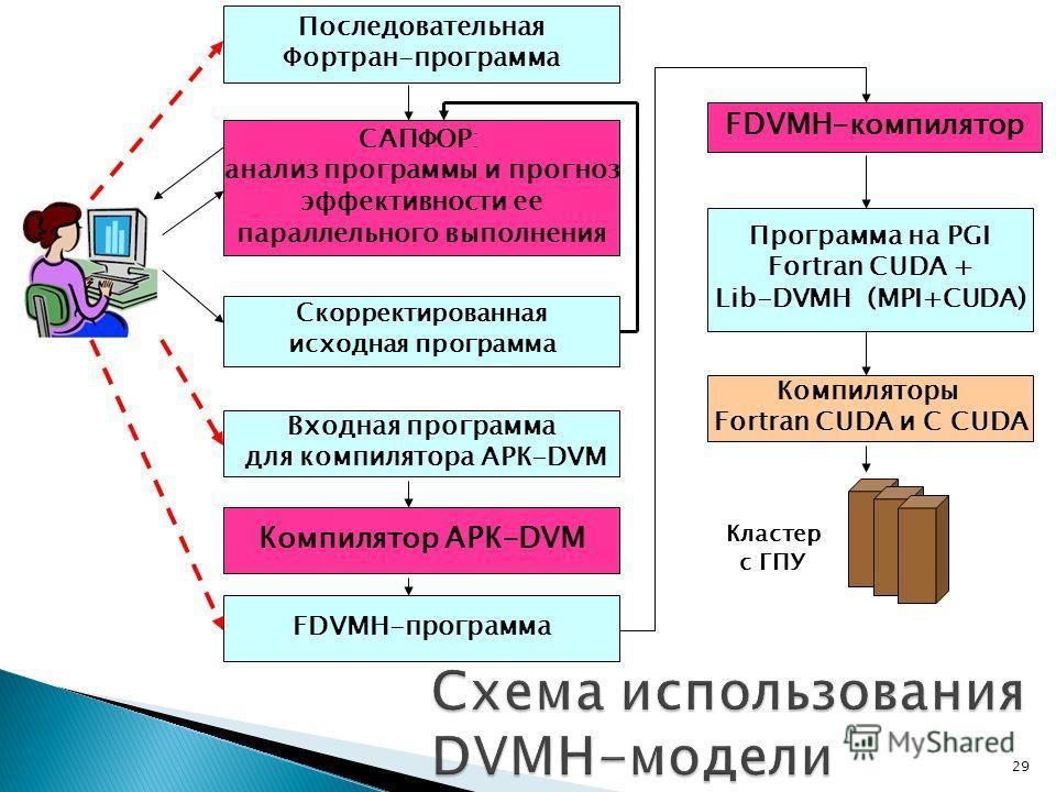 29 САПФОР: анализ программы и прогноз эффективности ее параллельного выполнения Скорректированная исходная программа FDVMH-компилятор FDVMH-программа Программа на PGI Fortran CUDA + Lib-DVMH (MPI+CUDA) Компиляторы Fortran CUDA и C CUDA Компилятор АРК