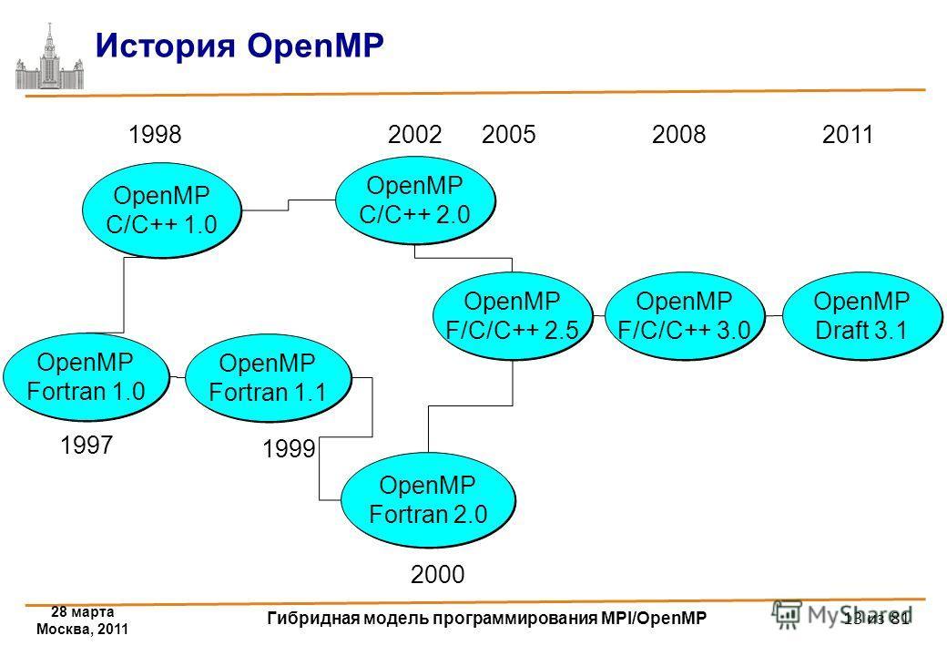 28 марта Москва, 2011 Гибридная модель программирования MPI/OpenMP 13 из 81 История OpenMP OpenMP Fortran 1.1 OpenMP C/C++ 1.0 OpenMP Fortran 2.0 OpenMP Fortran 2.0 OpenMP C/C++ 2.0 OpenMP C/C++ 2.0 1998 2000 1999 2002 OpenMP Fortran 1.0 1997 OpenMP