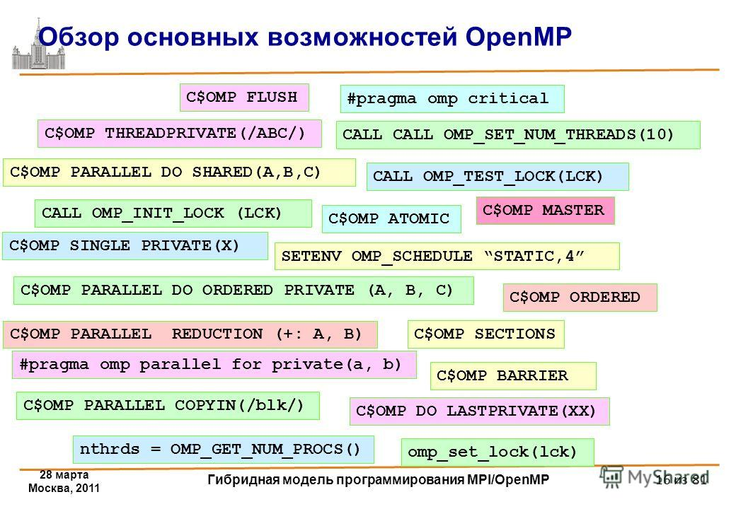28 марта Москва, 2011 Гибридная модель программирования MPI/OpenMP 16 из 81 Обзор основных возможностей OpenMP omp_set_lock(lck) #pragma omp parallel for private(a, b) #pragma omp critical C$OMP PARALLEL DO SHARED(A,B,C) C$OMP PARALLEL REDUCTION (+: