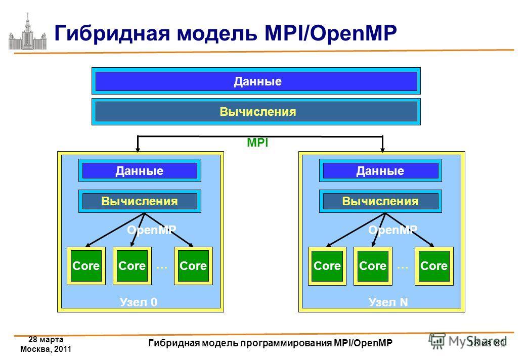 28 марта Москва, 2011 Гибридная модель программирования MPI/OpenMP 18 из 81 Данные Core Данные Вычисления Core … Узел 0 OpenMP Core Данные Вычисления Core … Узел N OpenMP Вычисления MPI Гибридная модель MPI/OpenMP