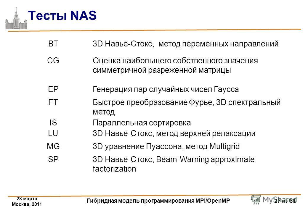 28 марта Москва, 2011 Гибридная модель программирования MPI/OpenMP 27 из 81 Тесты NAS BT3D Навье-Стокс, метод переменных направлений CGОценка наибольшего собственного значения симметричной разреженной матрицы EPГенерация пар случайных чисел Гаусса FT