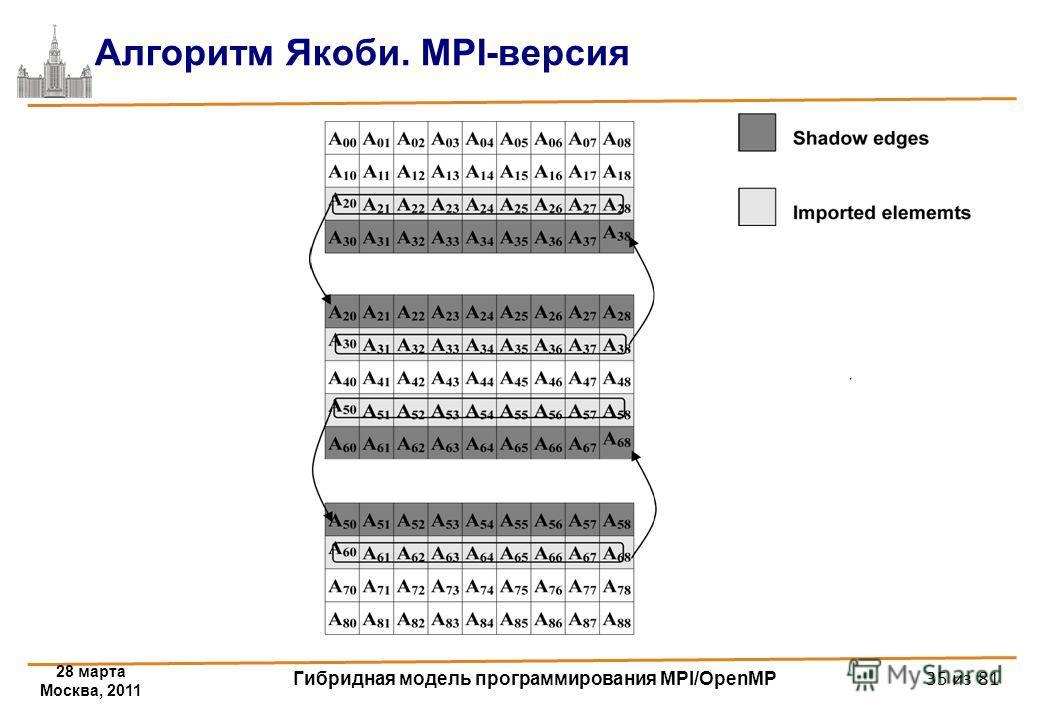 28 марта Москва, 2011 Гибридная модель программирования MPI/OpenMP 35 из 81 Алгоритм Якоби. MPI-версия