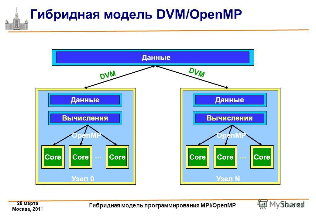 Гибридная модель DVM/OpenMP Данные Core Данные Вычисления Core … Узел 0 OpenMP Core Данные Вычисления Core … Узел N OpenMP DVM 28 марта Москва, 2011 Гибридная модель программирования MPI/OpenMP 56 из 81