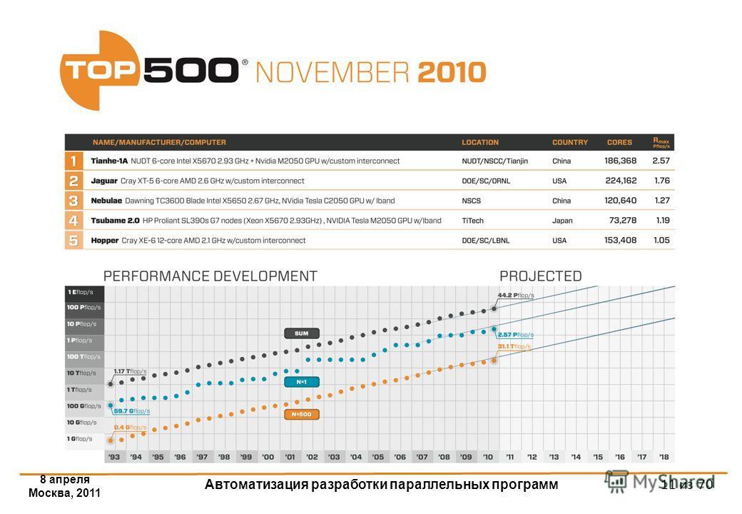 8 апреля Москва, 2011 Автоматизация разработки параллельных программ 11 из 70 Тенденции развития современных процессоров