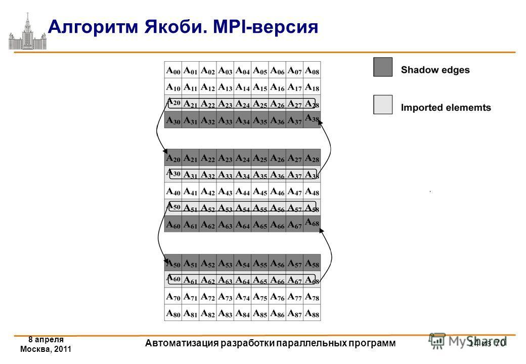 8 апреля Москва, 2011 Автоматизация разработки параллельных программ 14 из 70 Алгоритм Якоби. MPI-версия