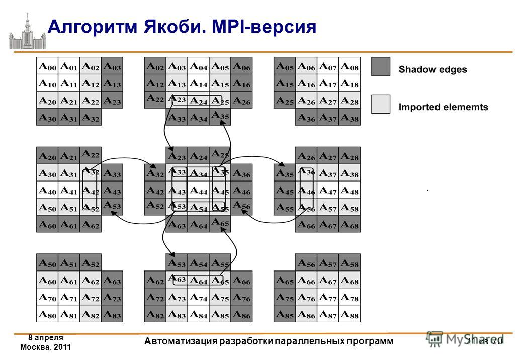 8 апреля Москва, 2011 Автоматизация разработки параллельных программ 21 из 70 Алгоритм Якоби. MPI-версия