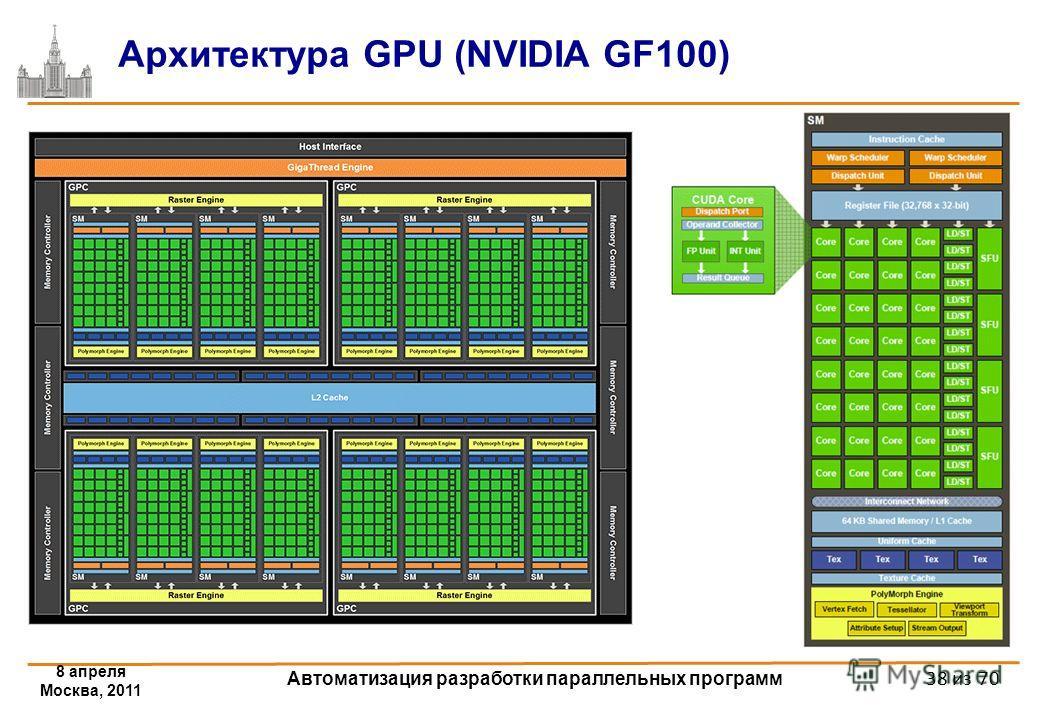 8 апреля Москва, 2011 Автоматизация разработки параллельных программ Архитектура GPU (NVIDIA GF100) 38 из 70