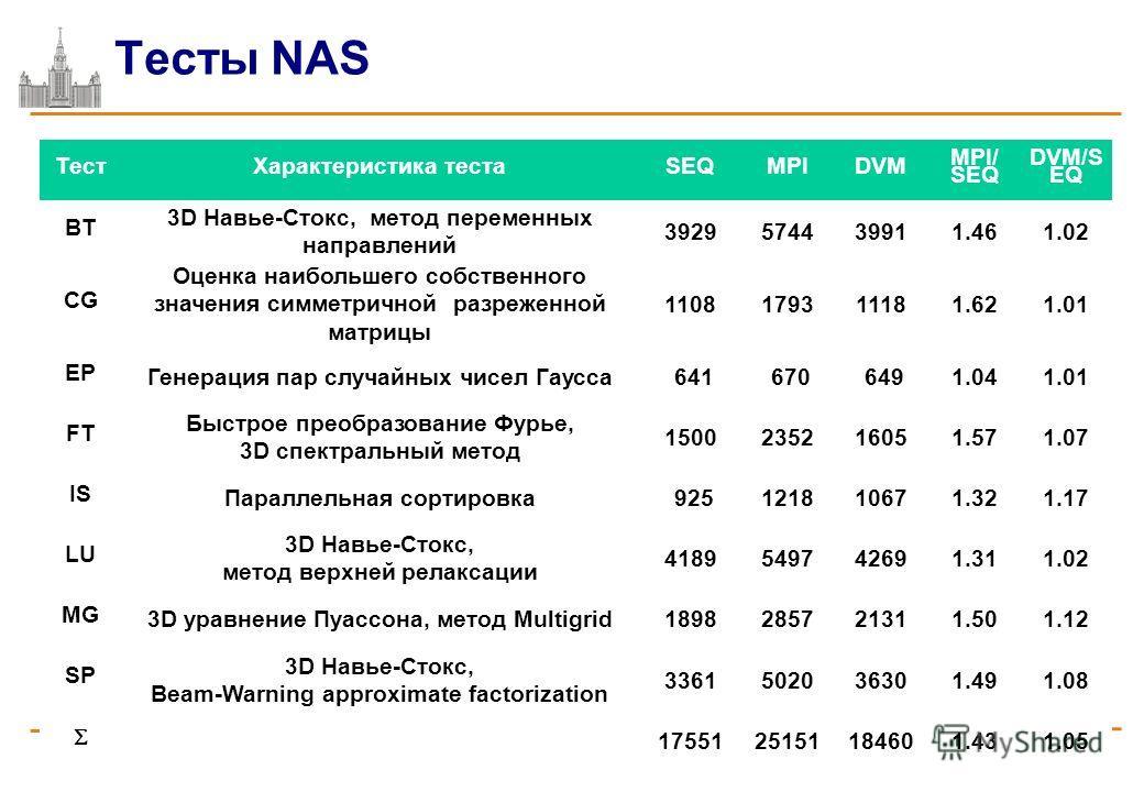 Тесты NAS 8 апреля Москва, 2011 Автоматизация разработки параллельных программ ТестХарактеристика тестаSEQMPIDVM MPI/ SEQ DVM/S EQ BT 3D Навье-Стокс, метод переменных направлений 3929574439911.461.02 CG Оценка наибольшего собственного значения симмет